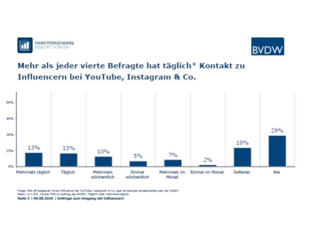 Mehr als jeder vierte hat täglich Kontakt zu Influencern bei Youtube & Co. | Quelle: BVDW